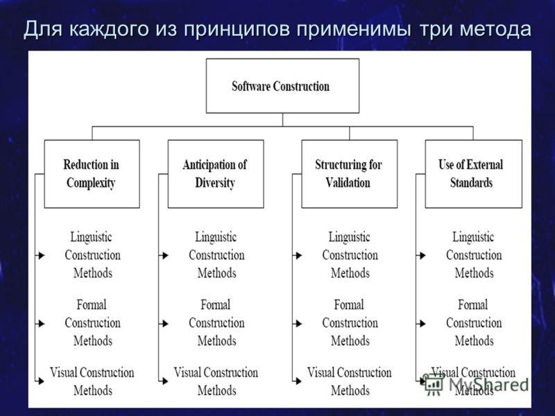 SE.MSF.NET Фаза разработки 53 Для каждого из принципов применимы три метода