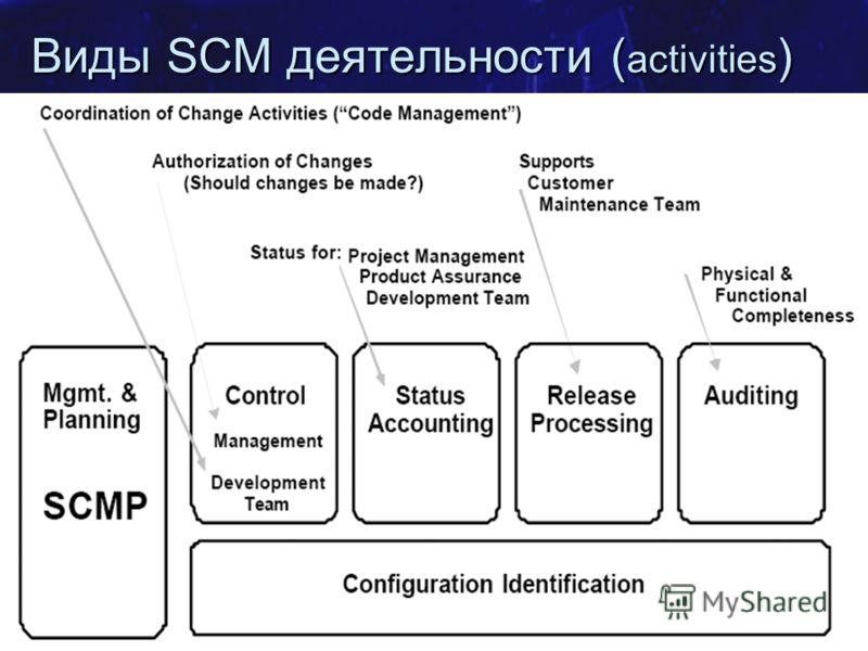 SE.MSF.NET Фаза разработки 69 Виды SCM деятельности ( activities )