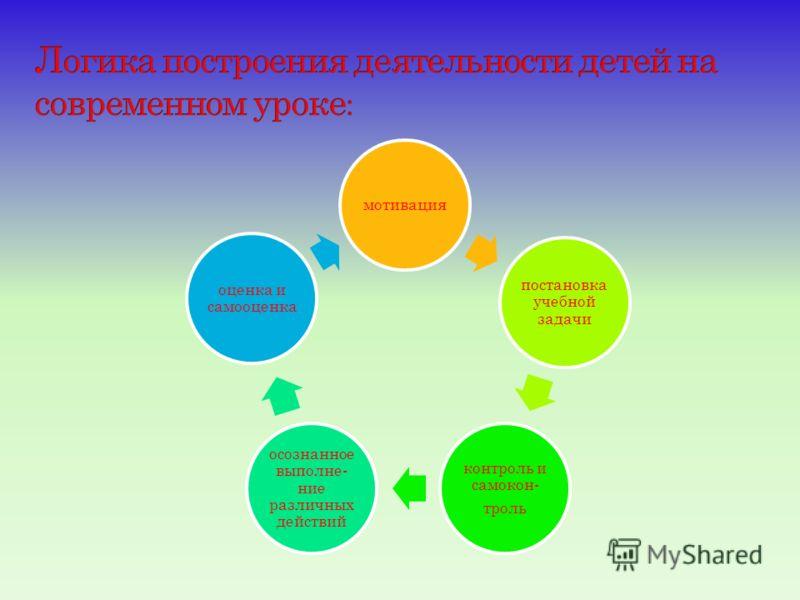 мотивация постановка учебной задачи контроль и самокон- троль осознанное выполне- ние различных действий оценка и самооценка