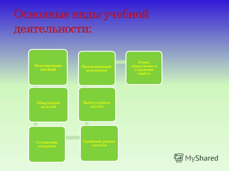 Моделирование ситуаций Обнаружение моделей Составление алгоритма Сравнение разных способов Выбор удобного способа Прогнозирование результатов Поиск, обнаружение и устранение ошибок