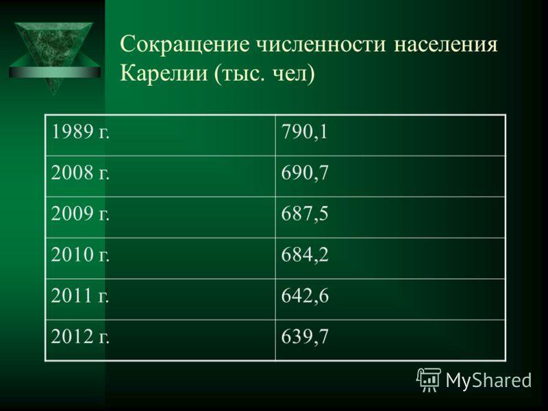 Сокращение численности населения Карелии (тыс. чел) 1989 г.790,1 2008 г.690,7 2009 г.687,5 2010 г.684,2 2011 г.642,6 2012 г.639,7