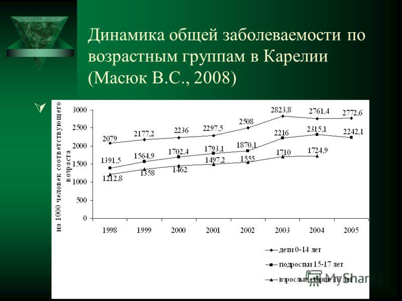 Динамика общей заболеваемости по возрастным группам в Карелии (Масюк В.С., 2008)
