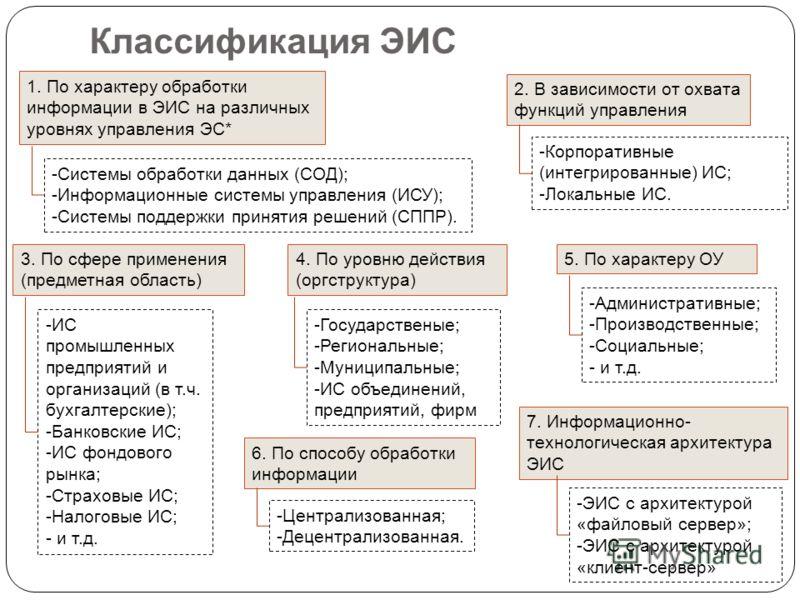 Классификация ЭИС 1. По характеру обработки информации в ЭИС на различных уровнях управления ЭС* -Системы обработки данных (СОД); -Информационные системы управления (ИСУ); -Системы поддержки принятия решений (СППР). 2. В зависимости от охвата функций