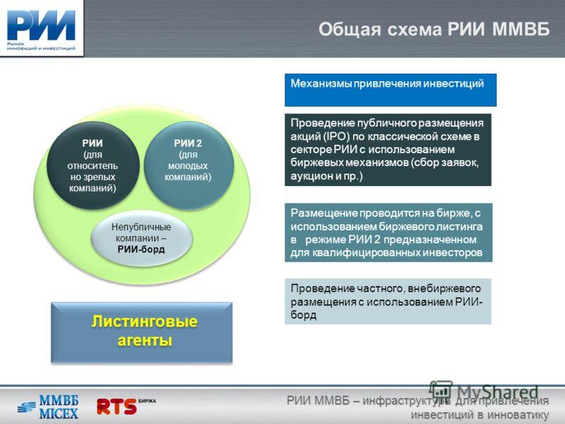 Общая схема РИИ ММВБ РИИ ММВБ – инфраструктура для привлечения инвестиций в инноватику Проведение публичного размещения акций (IPO) по классической схеме в секторе РИИ с использованием биржевых механизмов (сбор заявок, аукцион и пр.) Проведение частн