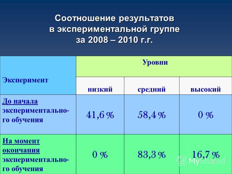 Соотношение результатов в экспериментальной группе за 2008 – 2010 г.г. Эксперимент Уровни низкийсреднийвысокий До начала экспериментально - го обучения 41,6 %58,4 %0 % На момент окончания экспериментально - го обучения 0 %83,3 %16,7 %