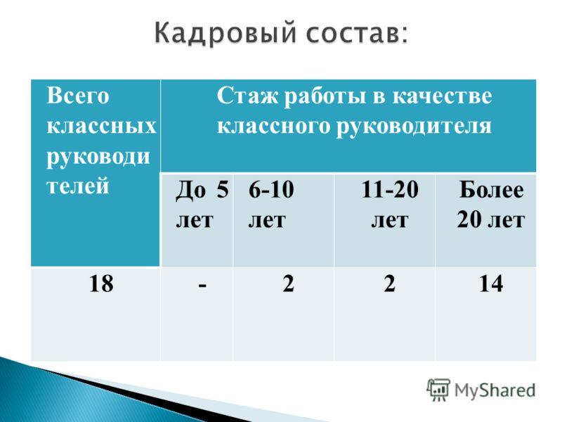 Всего классных руководи телей Стаж работы в качестве классного руководителя До 5 лет 6-10 лет 11-20 лет Более 20 лет 18-2214
