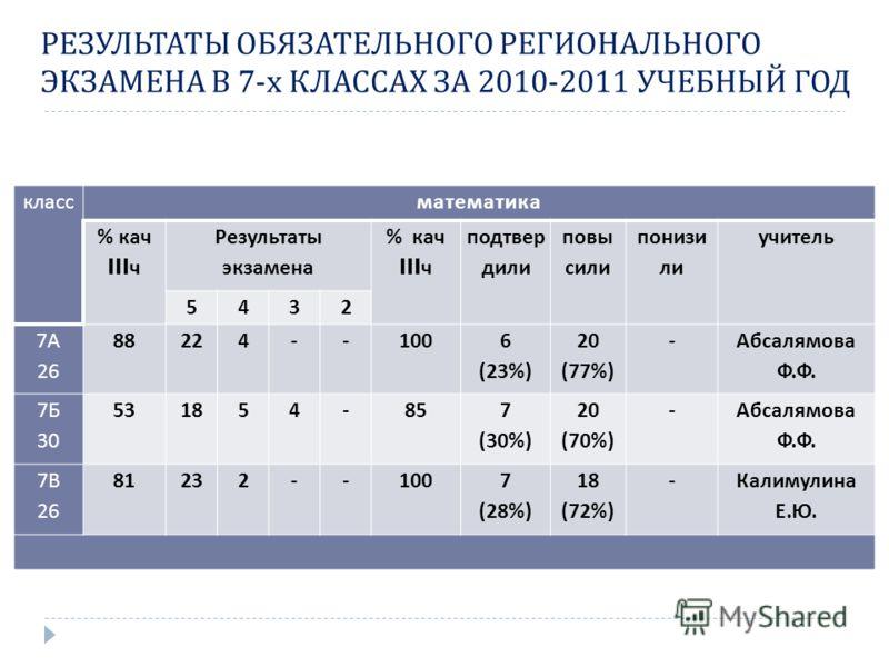 РЕЗУЛЬТАТЫ ОБЯЗАТЕЛЬНОГО РЕГИОНАЛЬНОГО ЭКЗАМЕНА В 7- х КЛАССАХ ЗА 2010-2011 УЧЕБНЫЙ ГОД классматематика % кач III ч Результаты экзамена % кач III ч подтвер дили повы сили понизи ли учитель 5432 7 А 26 88224--100 6 (23%) 20 (77%) - Абсалямова Ф. Ф. 7