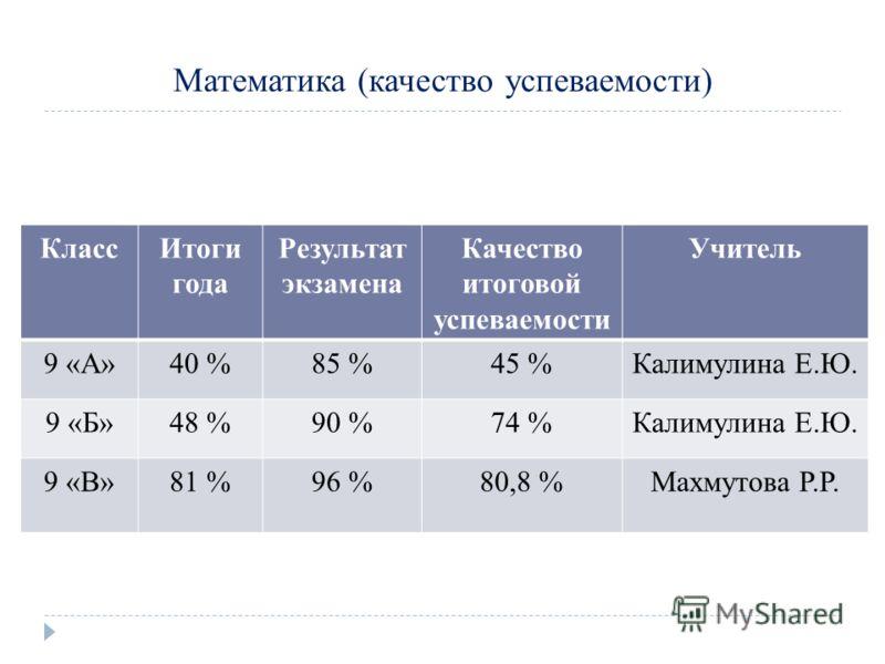 Математика (качество успеваемости) КлассИтоги года Результат экзамена Качество итоговой успеваемости Учитель 9 «А»40 %85 %45 %Калимулина Е.Ю. 9 «Б»48 %90 %74 %Калимулина Е.Ю. 9 «В»81 %96 %80,8 %Махмутова Р.Р.