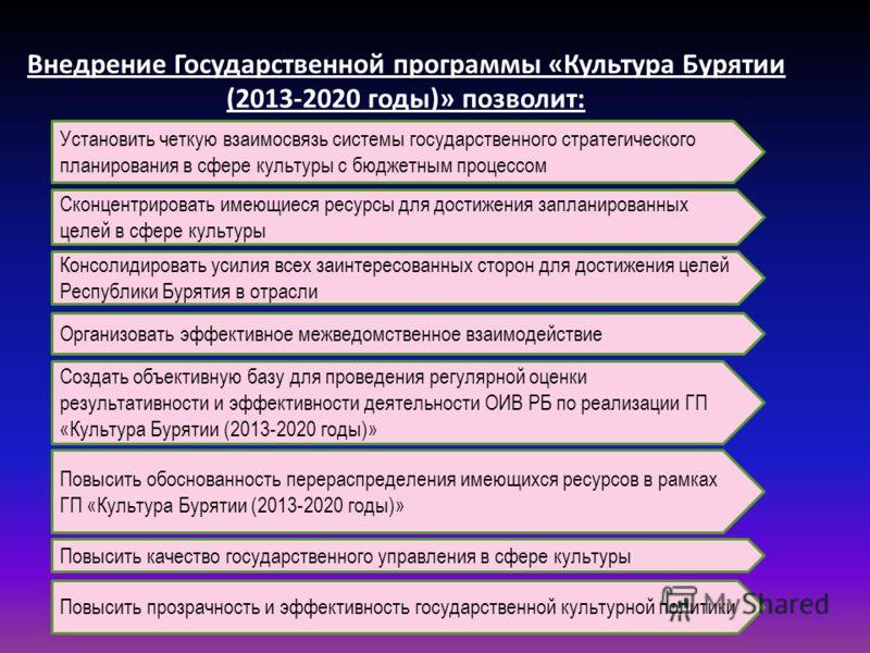 Внедрение Государственной программы «Культура Бурятии (2013-2020 годы)» позволит: Установить четкую взаимосвязь системы государственного стратегического планирования в сфере культуры с бюджетным процессом Сконцентрировать имеющиеся ресурсы для достиж