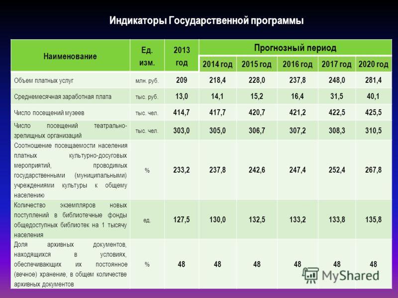 Индикаторы Государственной программы Наименование Ед. изм. 2013 год Прогнозный период 2014 год2015 год2016 год2017 год 2020 год Объем платных услуг млн. руб. 209218,4228,0237,8248,0281,4 Среднемесячная заработная плата тыс. руб. 13,014,115,216,431,54