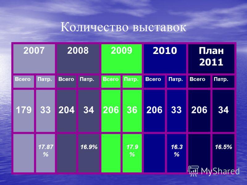 Количество выставок 2007200820092010План 2011 ВсегоПатр.ВсегоПатр.ВсегоПатр.ВсегоПатр.ВсегоПатр. 1793320434206362063320634 17.87 % 16.9%17.9 % 16.3 % 16.5%