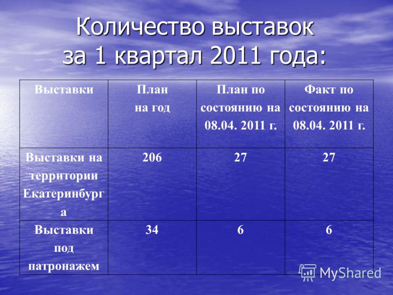 Количество выставок за 1 квартал 2011 года: Выставки План на год План по состоянию на 08.04. 2011 г. Факт по состоянию на 08.04. 2011 г. Выставки на территории Екатеринбург а 20627 Выставки под патронажем 3466