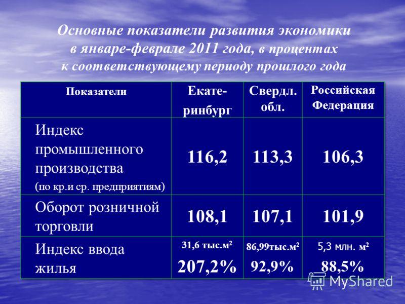 Основные показатели развития экономики в январе-феврале 2011 года, в процентах к соответствующему периоду прошлого года