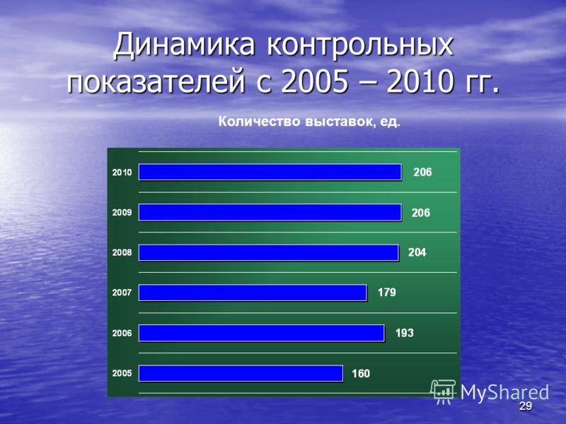 29 Динамика контрольных показателей с 2005 – 2010 гг. Количество выставок, ед.