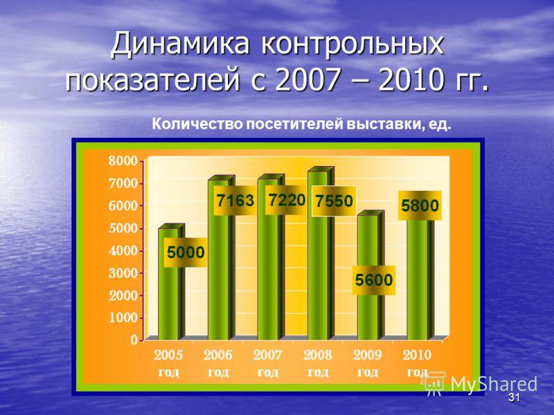 31 Динамика контрольных показателей с 2007 – 2010 гг. Количество посетителей выставки, ед.