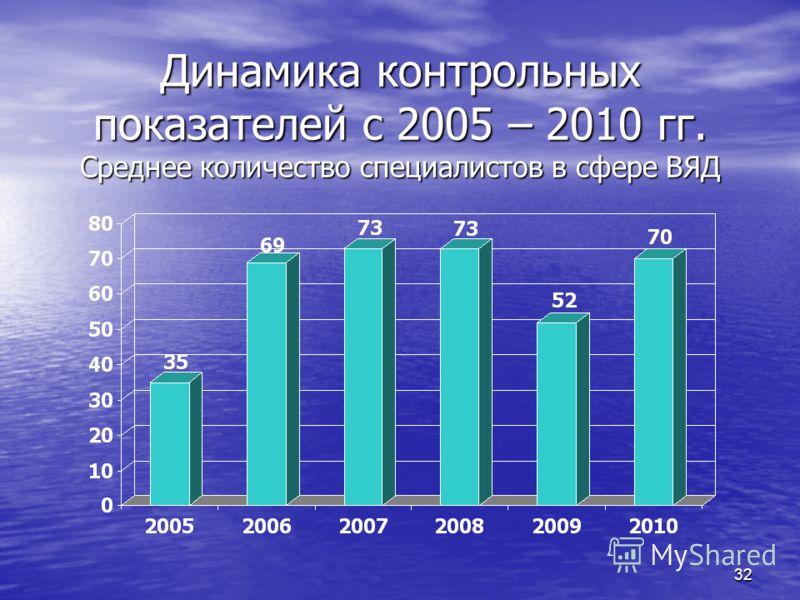 32 Динамика контрольных показателей с 2005 – 2010 гг. Среднее количество специалистов в сфере ВЯД