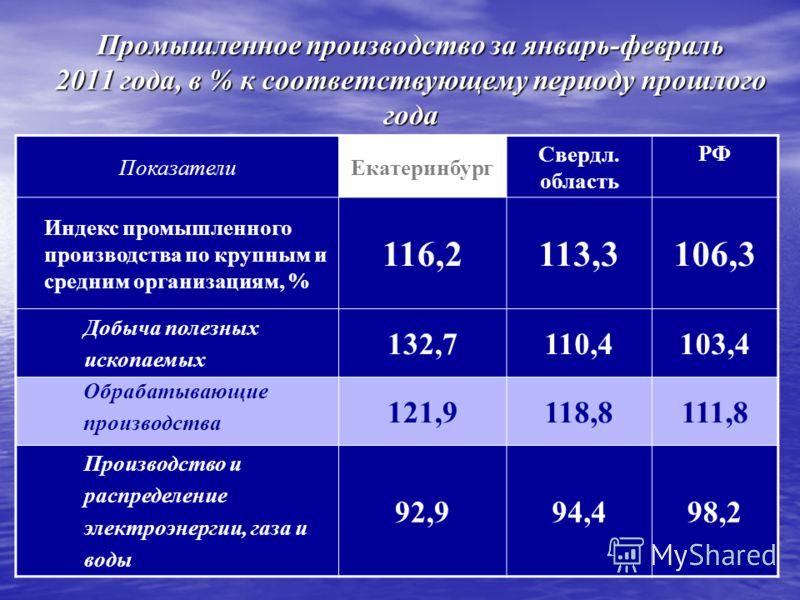 Промышленное производство за январь-февраль 2011 года, в % к соответствующему периоду прошлого года ПоказателиЕкатеринбург Свердл. область РФ Индекс промышленного производства по крупным и средним организациям, % 116,2113,3106,3 Добыча полезных ископ