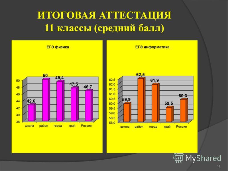 ИТОГОВАЯ АТТЕСТАЦИЯ 11 классы (средний балл) 14