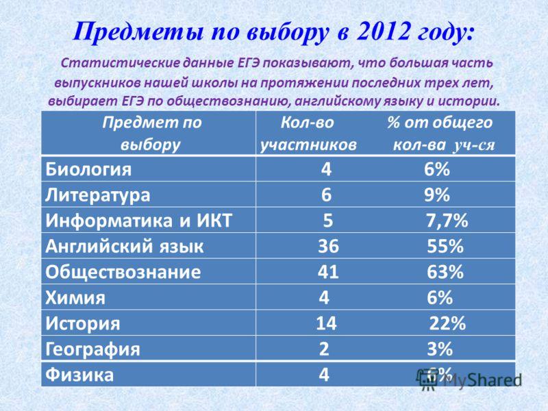Предметы по выбору в 2012 году: Статистические данные ЕГЭ показывают, что большая часть выпускников нашей школы на протяжении последних трех лет, выбирает ЕГЭ по обществознанию, английскому языку и истории. Предмет по выбору Кол-во % от общего участн