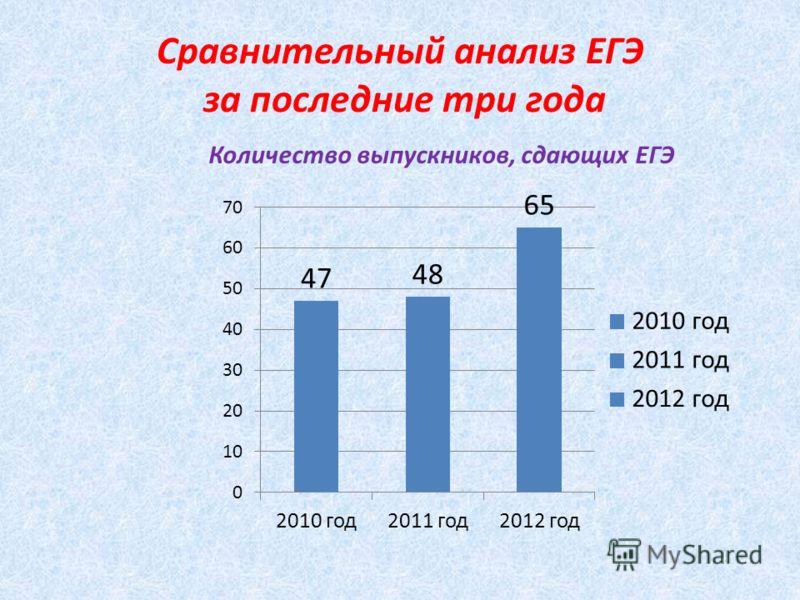 Сравнительный анализ ЕГЭ за последние три года