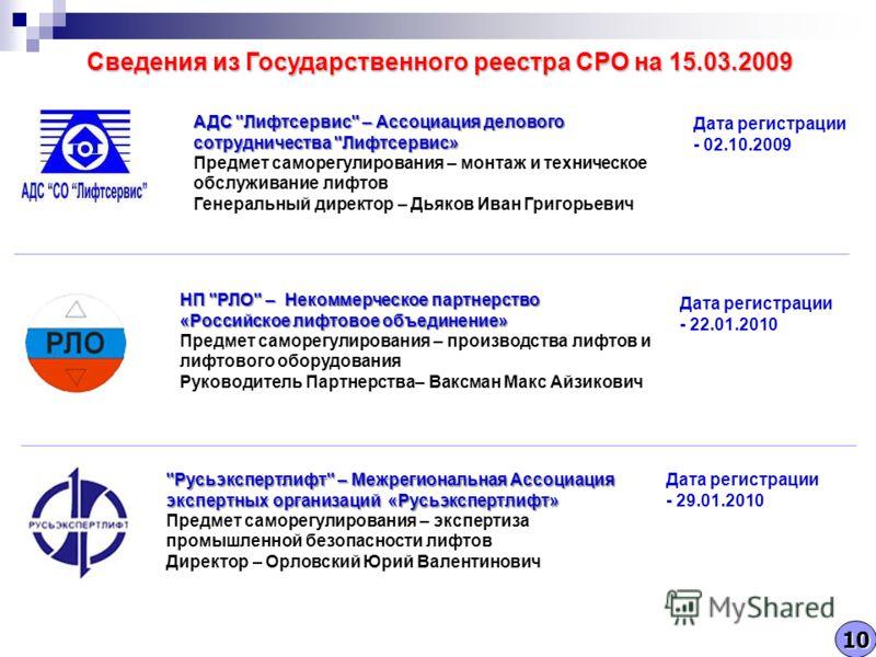 Сведения из Государственного реестра СРО на 15.03.2009 АДС