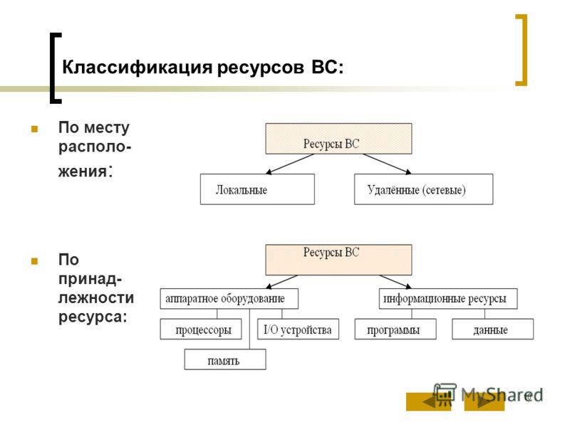 10 Классификация ресурсов ВС: По месту располо- жения : По принад- лежности ресурса: