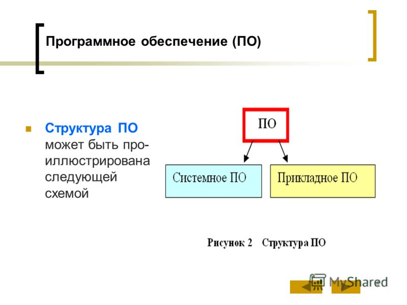 6 Программное обеспечение (ПО) Структура ПО может быть про- иллюстрирована следующей схемой