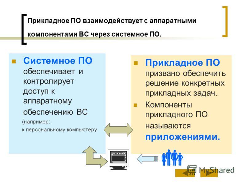 7 Прикладное ПО взаимодействует с аппаратными компонентами ВС через системное ПО. Системное ПО обеспечивает и контролирует доступ к аппаратному обеспечению ВС (например: к персональному компьютеру Прикладное ПО призвано обеспечить решение конкретных
