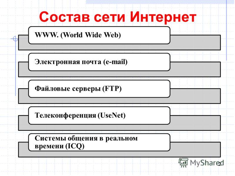 Состав сети Интернет 2 WWW. (World Wide Web)Электронная почта (e-mail)Файловые серверы (FTP)Телеконференция (UseNet) Системы общения в реальном времени (ICQ)