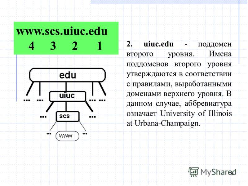 9 www.scs.uiuc.edu 4 3 2 1 2. uiuc.edu - поддомен второго уровня. Имена поддоменов второго уровня утверждаются в соответствии с правилами, выработанными доменами верхнего уровня. В данном случае, аббревиатура означает University of Illinois at Urbana