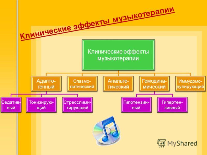 Клинические эффекты музыкотерапии Адапто- генный Седатив -ный Тонизирую- щий Стресслими- тирующий Спазмо- литический Анальге- тический Гемодина- мический Гипотензин- ный Гипертен- зивный Иммудомо- дулирующий Клинические эффекты музыкотерапии