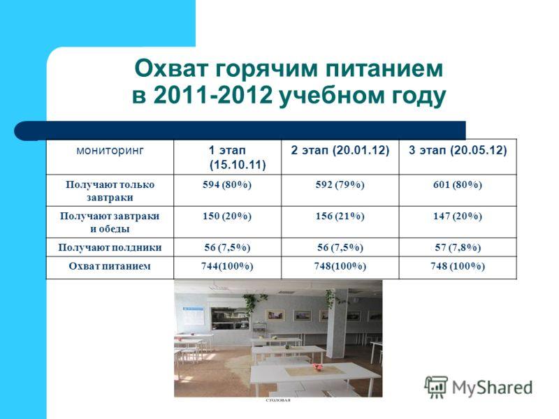 Охват горячим питанием в 2011-2012 учебном году мониторинг1 этап (15.10.11) 2 этап (20.01.12)3 этап (20.05.12) Получают только завтраки 594 (80%)592 (79%)601 (80%) Получают завтраки и обеды 150 (20%)156 (21%)147 (20%) Получают полдники56 (7,5%) 57 (7