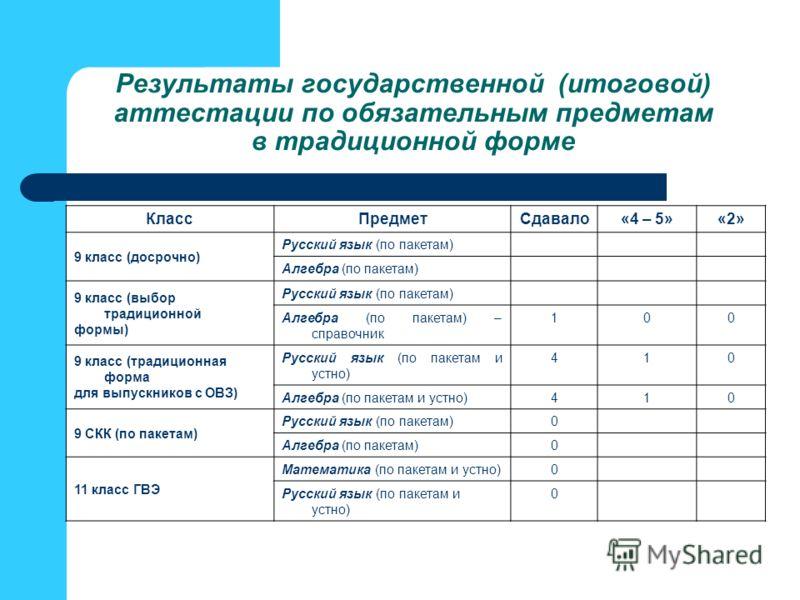 Результаты государственной (итоговой) аттестации по обязательным предметам в традиционной форме КлассПредметСдавало«4 – 5»«2» 9 класс (досрочно) Русский язык (по пакетам) Алгебра (по пакетам) 9 класс (выбор традиционной формы) Русский язык (по пакета