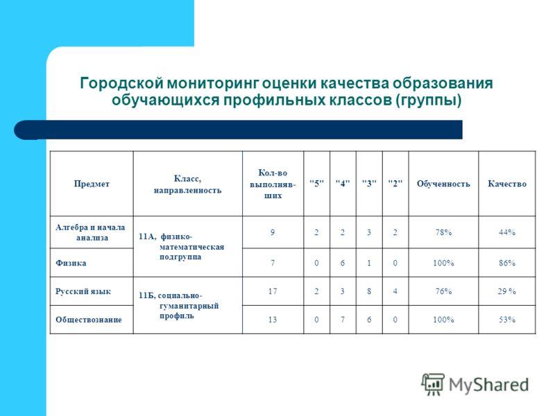 Городской мониторинг оценки качества образования обучающихся профильных классов (группы) Предмет Класс, направленность Кол-во выполняв- ших