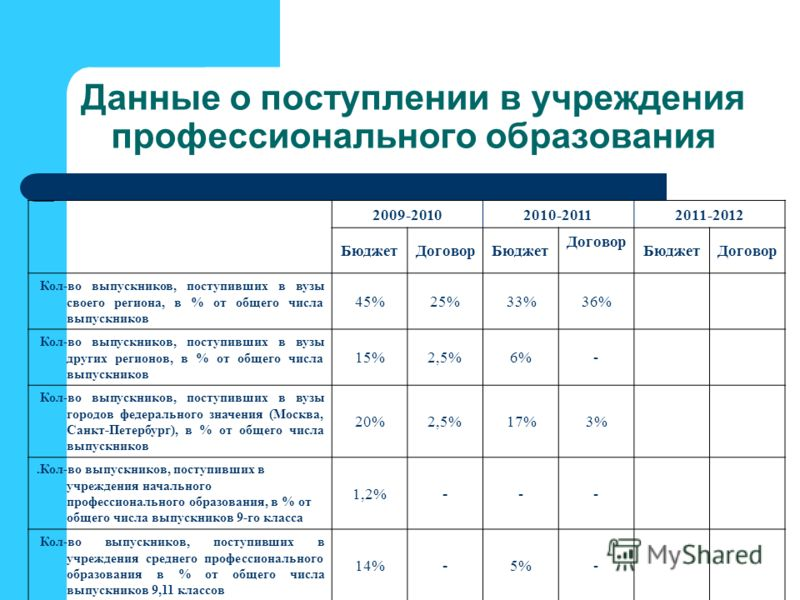 Данные о поступлении в учреждения профессионального образования 2009-20102010-20112011-2012 БюджетДоговорБюджет Договор БюджетДоговор Кол-во выпускников, поступивших в вузы своего региона, в % от общего числа выпускников 45%25%33%36% Кол-во выпускник