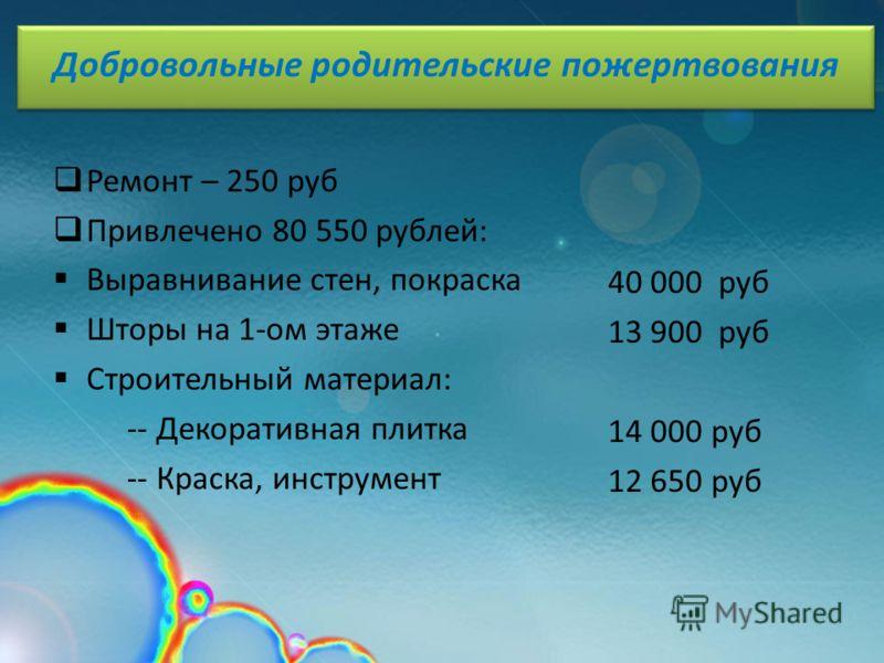 Ремонт – 250 руб Привлечено 80 550 рублей: Выравнивание стен, покраска Шторы на 1-ом этаже Строительный материал: -- Декоративная плитка -- Краска, инструмент 40 000 руб 13 900 руб 14 000 руб 12 650 руб Добровольные родительские пожертвования