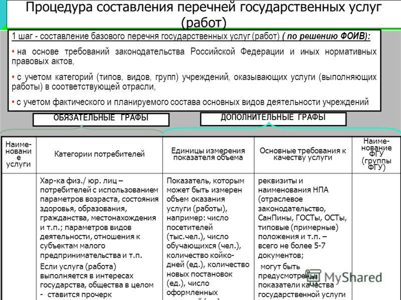 Процедура составления перечней государственных услуг (работ) 1 шаг - составление базового перечня государственных услуг (работ) ( по решению ФОИВ): на основе требований законодательства Российской Федерации и иных нормативных правовых актов, с учетом