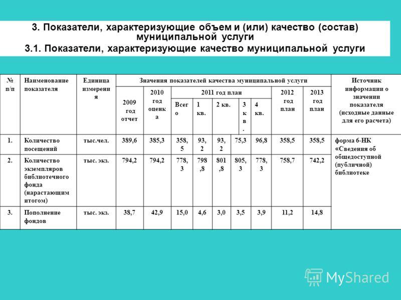 п/п Наименование показателя Единица измерени я Значения показателей качества муниципальной услугиИсточник информации о значении показателя (исходные данные для его расчета) 2009 год отчет 2010 год оценк а 2011 год план2012 год план 2013 год план Всег