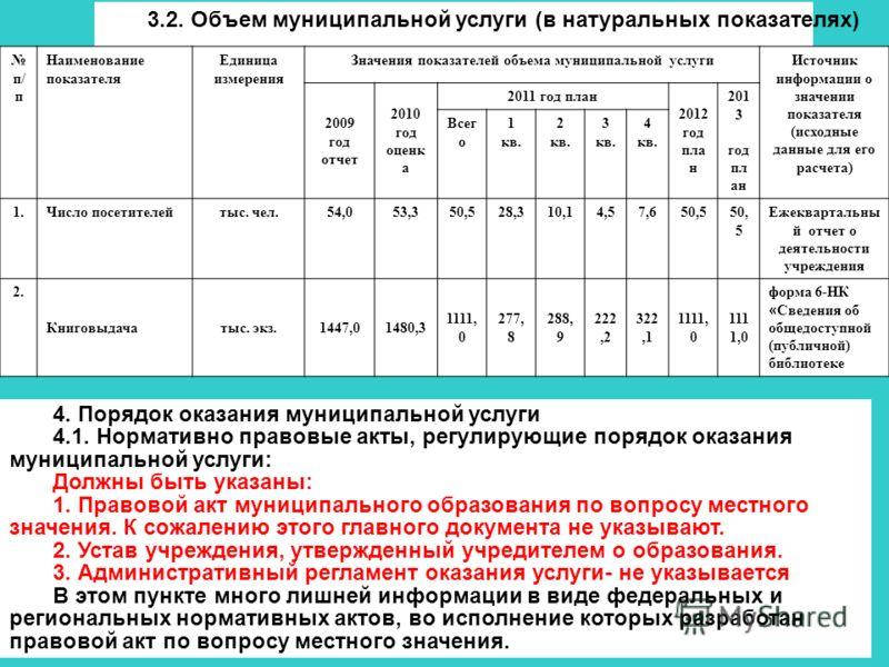 3.2. Объем муниципальной услуги (в натуральных показателях) п/ п Наименование показателя Единица измерения Значения показателей объема муниципальной услугиИсточник информации о значении показателя (исходные данные для его расчета) 2009 год отчет 2010