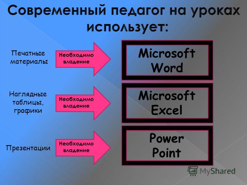Печатные материалы Необходимо владение Microsoft Word Наглядные таблицы, графики Необходимо владение Microsoft Excel Презентации Необходимо владение Power Point