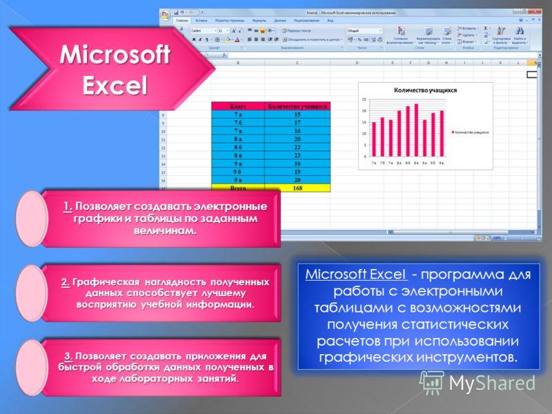 Microsoft Excel 1. Позволяет создавать электронные графики и таблицы по заданным величинам. 2. Графическая наглядность полученных данных способствует лучшему восприятию учебной информации. 3. Позволяет создавать приложения для быстрой обработки данны