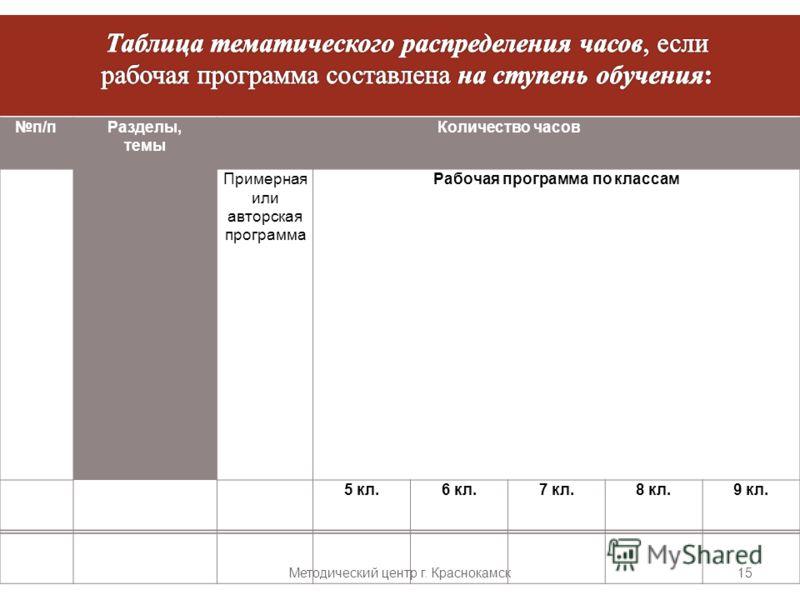 Методический центр г. Краснокамск 15 п / пРазделы, темы Количество часов Примерная или авторская программа Рабочая программа по классам 5 кл.6 кл.7 кл.8 кл.9 кл.