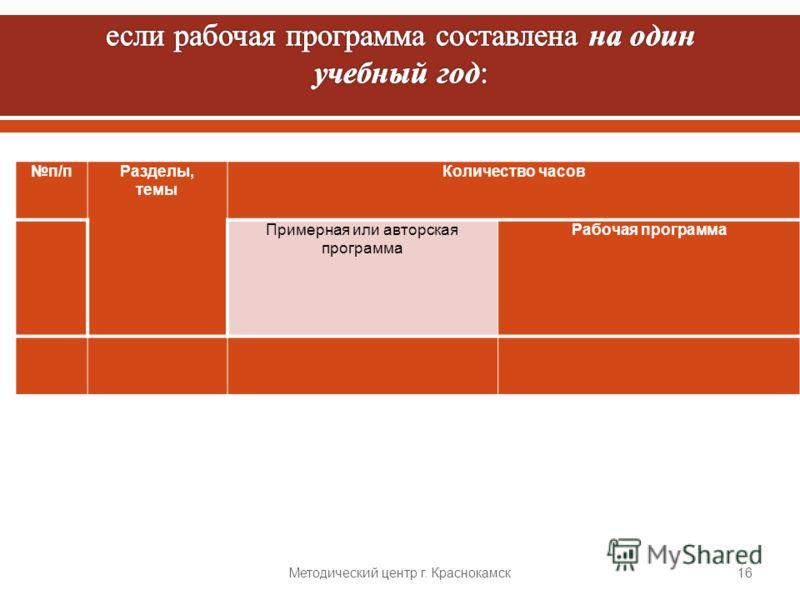 п / пРазделы, темы Количество часов Примерная или авторская программа Рабочая программа Методический центр г. Краснокамск 16