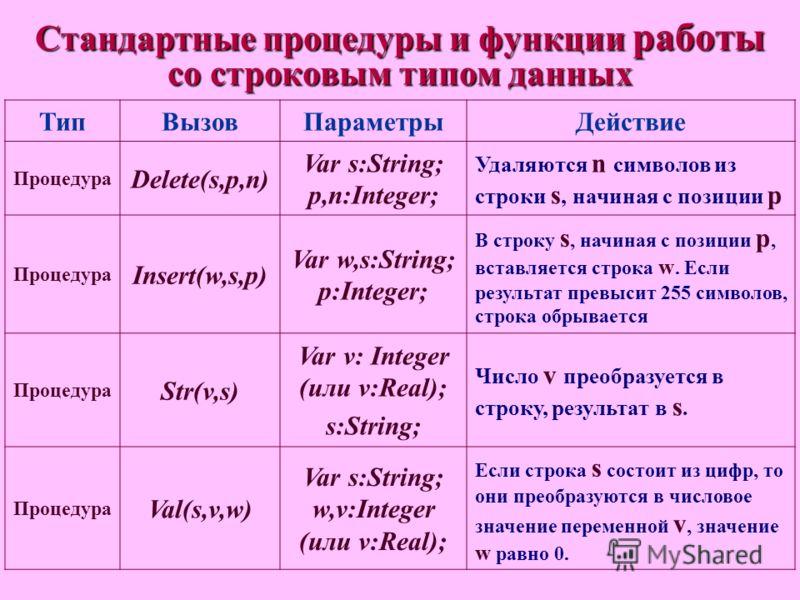 Стандартные процедуры и функции работы со строковым типом данных ТипВызовПараметрыДействие Процедура Delete(s,p,n) Var s:String; p,n:Integer; Удаляются n символов из строки s, начиная с позиции p Процедура Insert(w,s,p) Var w,s:String; p:Integer; В с