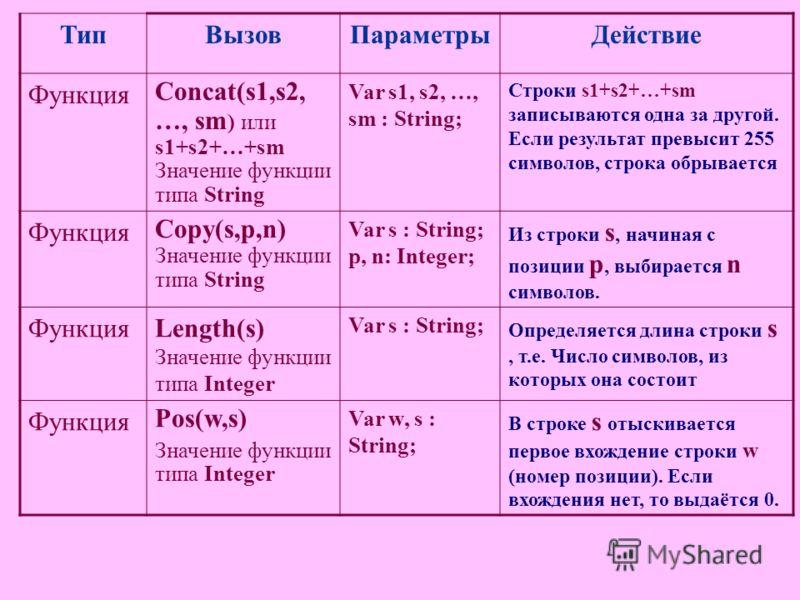 ТипВызовПараметрыДействие Функция Concat(s1,s2, …, sm ) или s1+s2+…+sm Значение функции типа String Var s1, s2, …, sm : String; Строки s1+s2+…+sm записываются одна за другой. Если результат превысит 255 символов, строка обрывается Функция Copy(s,p,n)