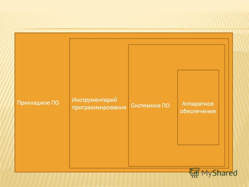 Прикладное ПО Инструментарий программирования Системное ПО Аппаратное обеспечение