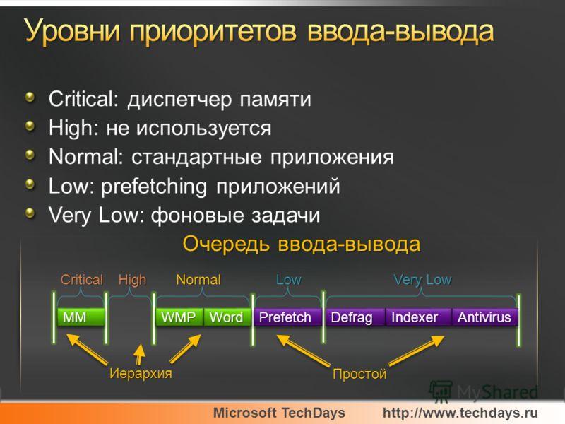 Microsoft TechDayshttp://www.techdays.ru Critical: диспетчер памяти High: не используется Normal: стандартные приложения Low: prefetching приложений Very Low: фоновые задачи IndexerIndexerDefragDefragPrefetchPrefetchAntivirusAntivirus Очередь ввода-в