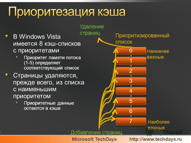 Microsoft TechDayshttp://www.techdays.ru В Windows Vista имеется 8 кэш-списков с приоритетами Приоритет памяти потока (1-5) определяет соответствующий список Страницы удаляются, прежде всего, из списка с наименьшим приоритетом Приоритетные данные ост
