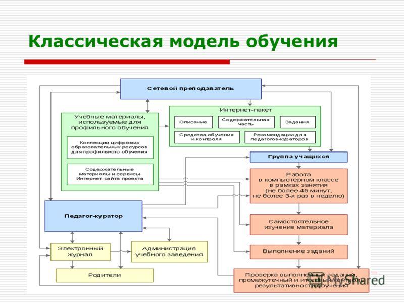 Осипова Л.Г. КОИПКРО Классическая модель обучения