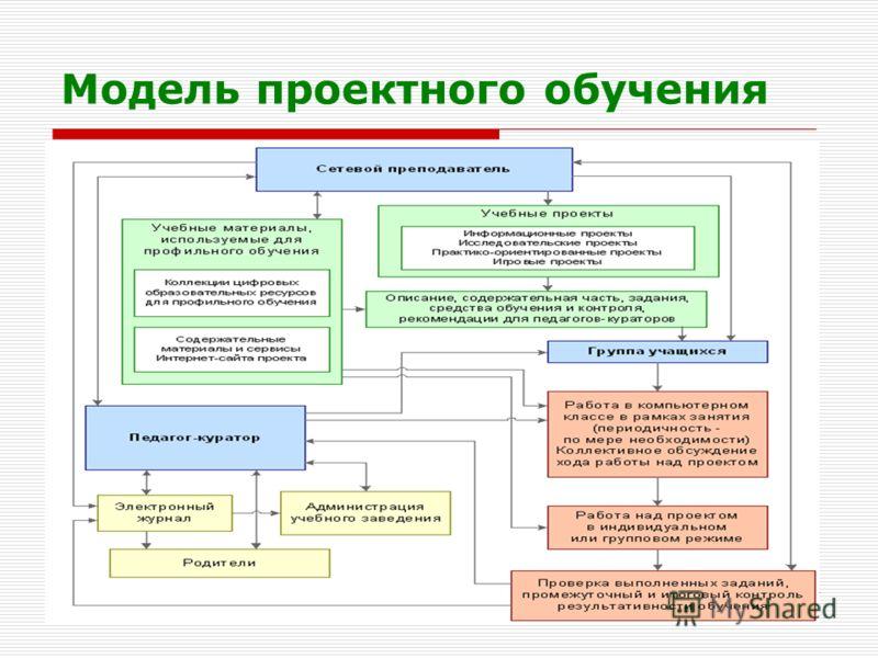 Осипова Л.Г. КОИПКРО Модель проектного обучения
